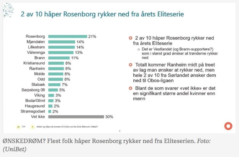 Folk håper Rosenborg blir straffet
